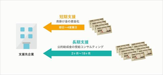 ファクタリング×助成金の受給をサポートする新サービス