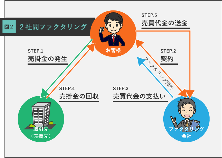 2社間ファクタリング解説図