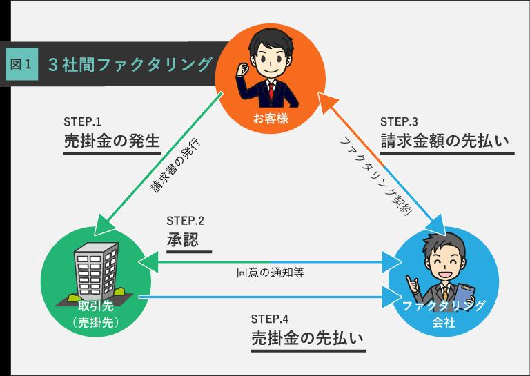 3社間ファクタリングの解説図